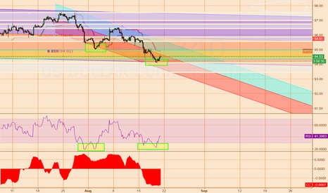DXY: Weekly Outlook based off DXY USD movements