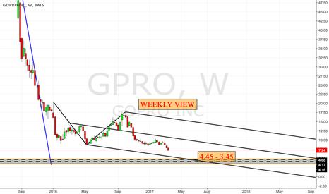 "GPRO: GPRO ""WEEKLY VIEW"""