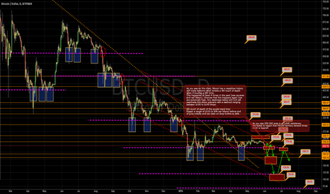 BTCUSD: Warning! Touch of 215-223 Area for a 4th Time can trigger Doom