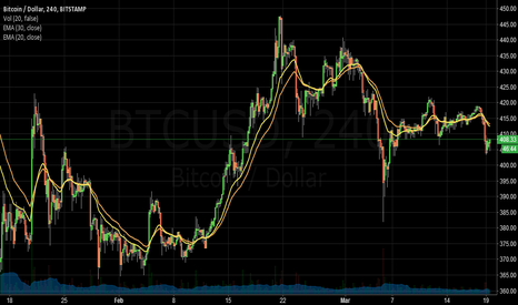 BTCUSD: big move downtrend