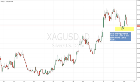 XAGUSD: Silver on sale?