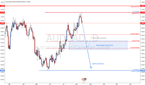 AUDCAD: AUD/CAD - Fails At Weekly Resistance