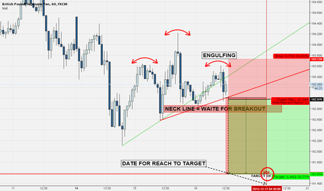 GBPJPY: GBP===JPY SIGNAL SELL