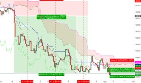 USDMXN: Cruces Dólar Semana del 03 al 07-04-17 2/2