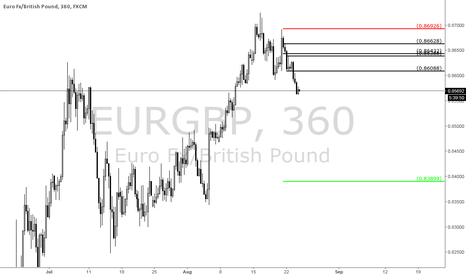 EURGBP: Long Term Short