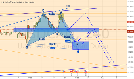 USDCAD: Possible patterns