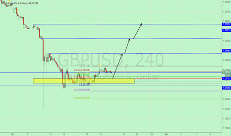 GBPUSD: The neck has been broken through double bottom line, wait to see