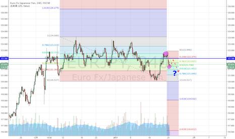 EURJPY: ユーロ円 ユーロは強めだが、円も強め?