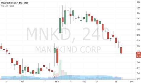 MNKD: buy .49 tp .55