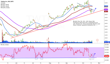 TWTR: TWITTER LONG TARGET VIA RSI (46.81 TO BUY AND FINISH AT 50)