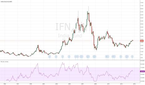 IFN: The India Fund, Inc. (IFN)  Aberdeen AMC