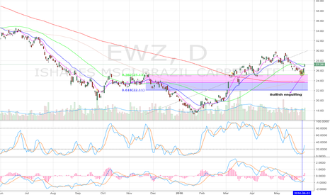 EWZ: Bulls need to B/O 50 sma