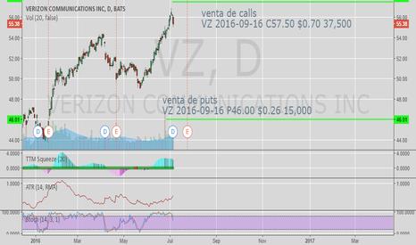 VZ: Short calls and short puts