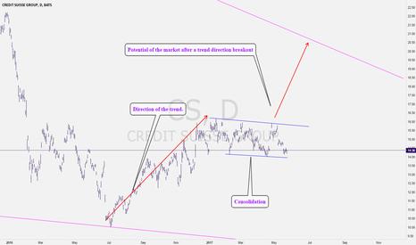 CS: CS: Short term bulling movement spotted
