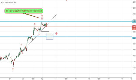 USOIL: Is Crude Oil Gonna fall Short term Eliiott Wave Analysis