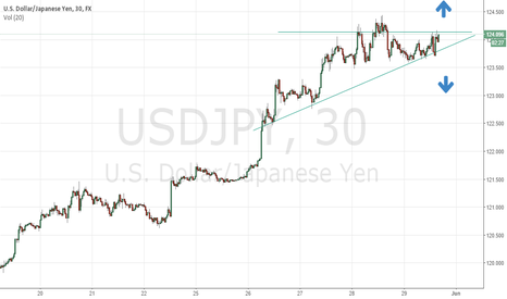 USDJPY: usd/jpy_triangle_30min/29.05.2015/19:25h