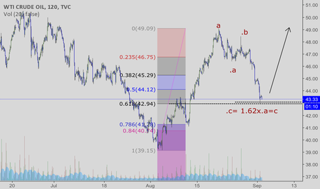 USOIL: USOil: Would seem like a good time to start up again