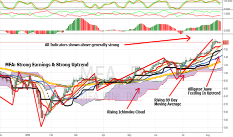 MFA: MFA Financial: Strong Earnings & Strong Uptrend