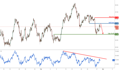 AUDJPY: AUDJPY profit target reached, time to turn bearish