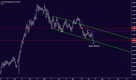 USDJPY: USD/JPY - Buy Signal (Trend still Bearish)