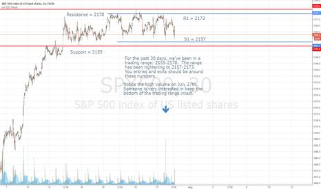 SPX500: Trading Range