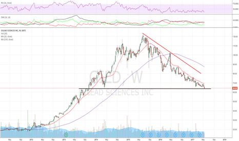 GILD: Does this value stock hold or break down here?