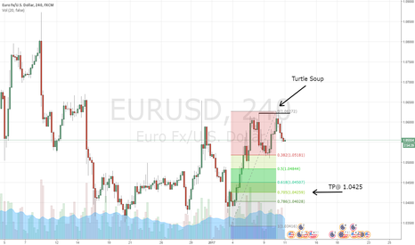 EURUSD: My Long Term Strategy for the EURUSD