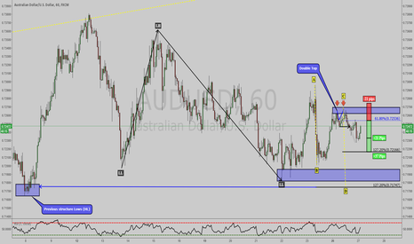 AUDUSD: AUDUSD: 2618 Trade setup followed by ABCD harmonic move !!!