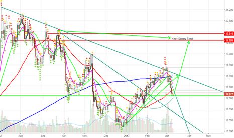 XAGUSD: ( Aggressive Trades) Enter Long Position For Given Targets.