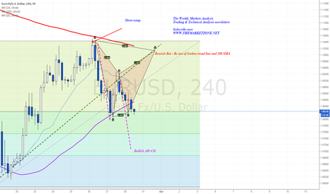 EURUSD: Two harmonic setup for the week - Weekly Markets Analysis