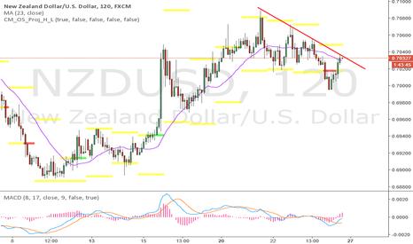 NZDUSD: interesting place for short trade