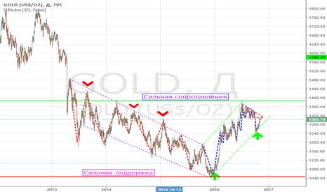 GOLD: Золото (GOLD) Short с переходом на Long!