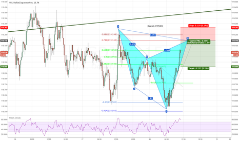 USDJPY: Potential Bearish Cypher 15min USDJPY