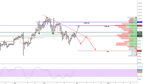 BTCUSD3M: two possible ways for btc