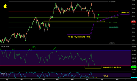 AAPL: AAPL Bullish Chart after Fib 50 retrace hit today,w/ OversoldRSI