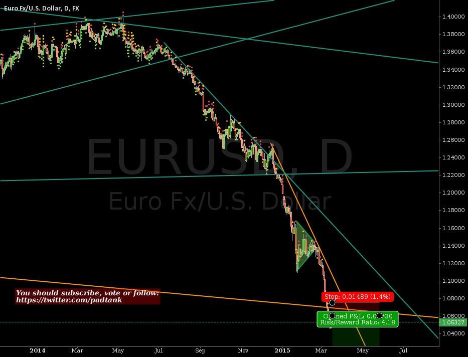 Acceleration in Euro devaluation #EUR #USD #ECB #forex