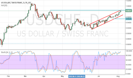 USDCHF: Resistance area