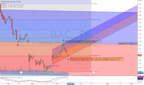 BAC: BAC Support & Resistance lvls