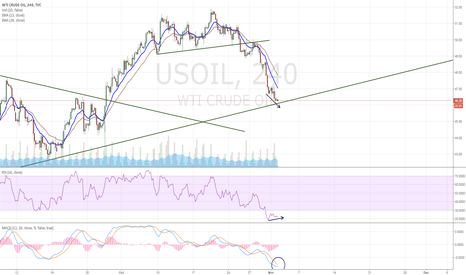 USOIL: Cant breakout?  found Divergence