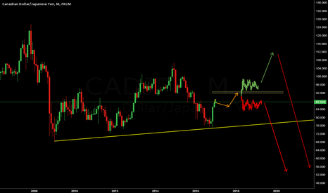 CADJPY: CADJPY - MONTHLY ANALYSIS