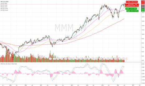 MMM: Good short! $MMM