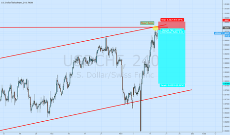 USDCHF: *Trade of the Day* Short USD/CHF