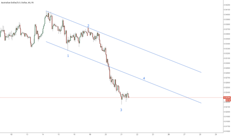 AUDUSD: aud/usd with TL and EW