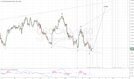 USDCAD: Wolfe wave pattern in USDCAD