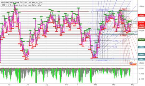 AUDUSD: spartiacque 0.74500 50% range long term