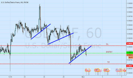 USDCHF: CLEAR SIGNS