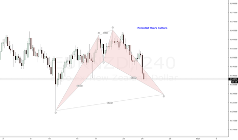 EURNZD: POTENTIAL SHARK PATTERN ON EURNZD H4