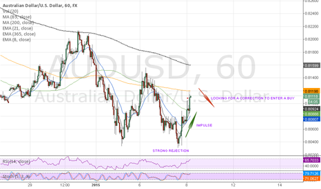 AUDUSD: LOOKING TO ENTER A BUY