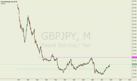 GBPJPY: GBPJPY: A lot more upside