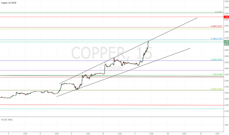 COPPER: Short Copper Again